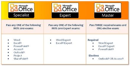 Chứng chỉ tin học văn phòng chuẩn MOS